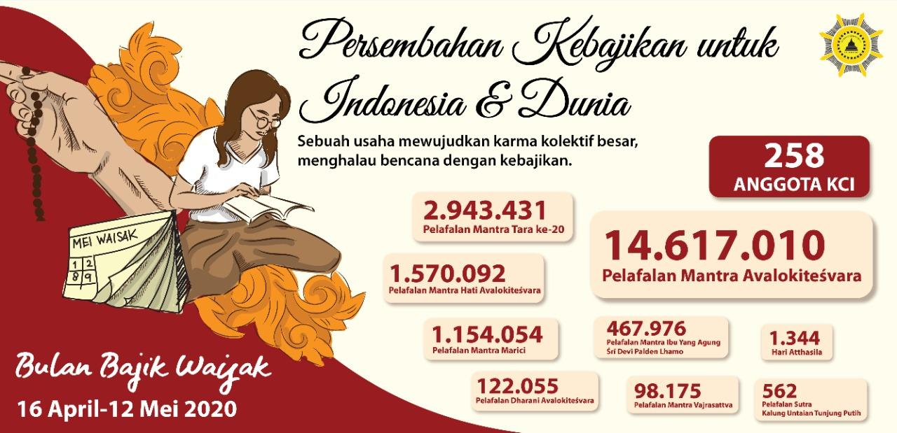 Persembahan Kebajikan untuk Indonesia dan Dunia